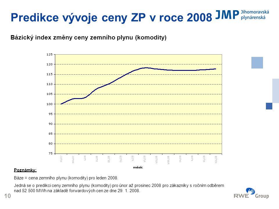 Predikce vývoje ceny ZP v roce 2008 Bázický index změny ceny zemního plynu (komodity)