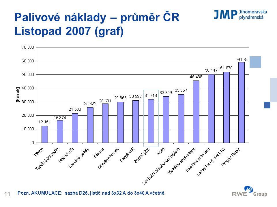 Palivové náklady – průměr ČR Listopad 2007 (graf)