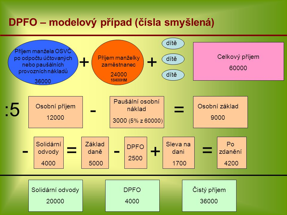 + + :5 - = - = - + = DPFO – modelový případ (čísla smyšlená) dítě