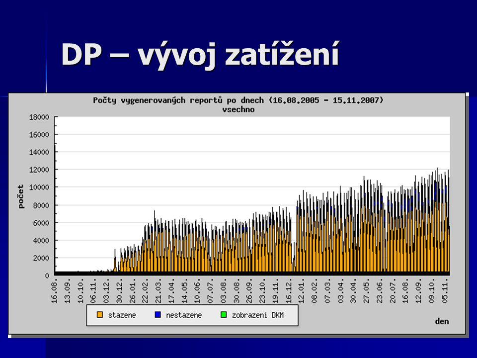 DP – vývoj zatížení Statistika je z nové posílené infrastruktury DP.