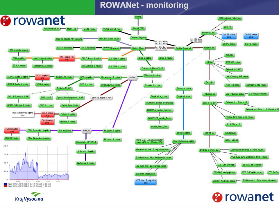 ROWANet - monitoring