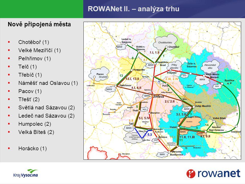 ROWANet II. – analýza trhu