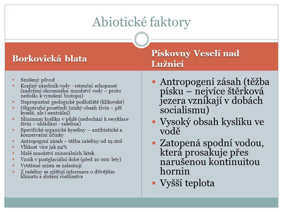 Abiotické faktory Borkovická blata. Pískovny Veselí nad Lužnicí. Smíšený původ.