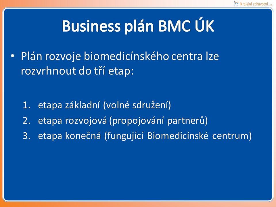Business plán BMC ÚK Plán rozvoje biomedicínského centra lze rozvrhnout do tří etap: etapa základní (volné sdružení)
