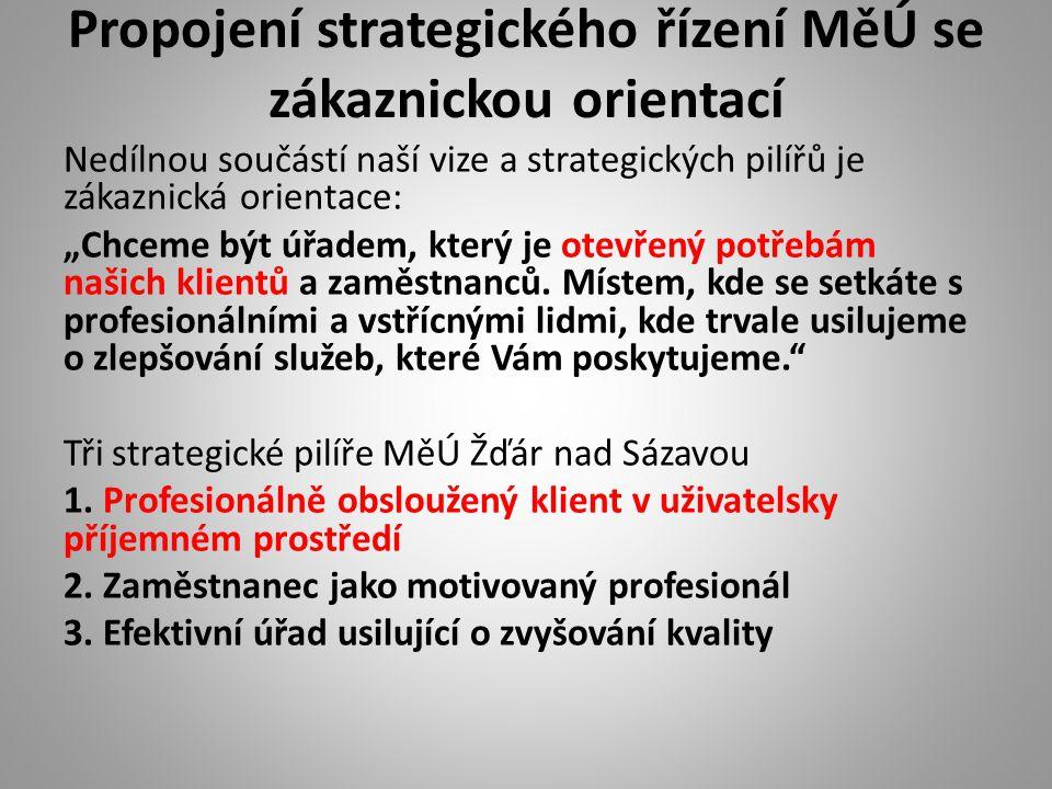 Propojení strategického řízení MěÚ se zákaznickou orientací