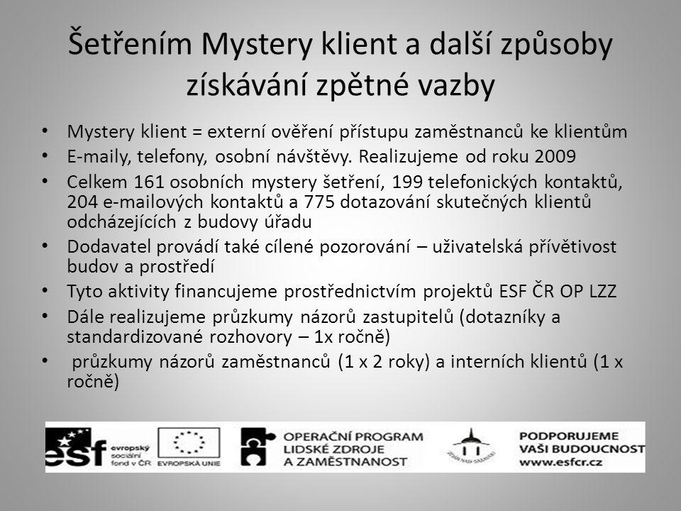 Šetřením Mystery klient a další způsoby získávání zpětné vazby