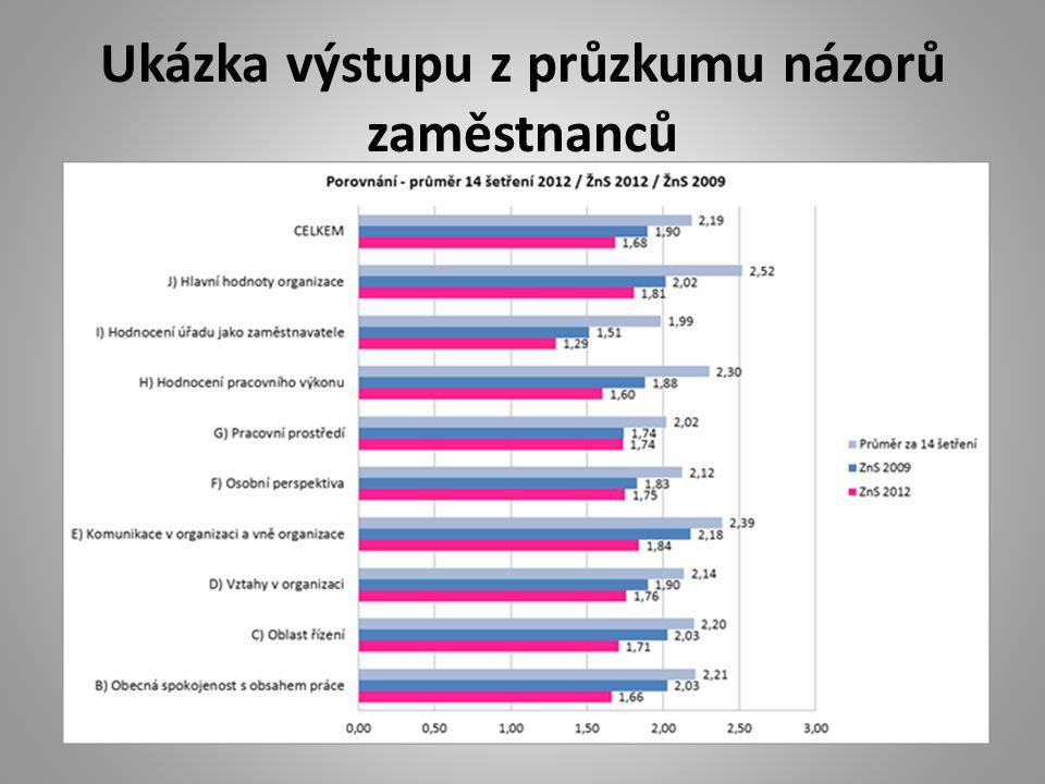 Ukázka výstupu z průzkumu názorů zaměstnanců