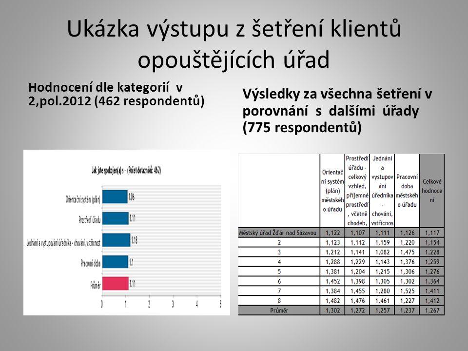 Ukázka výstupu z šetření klientů opouštějících úřad