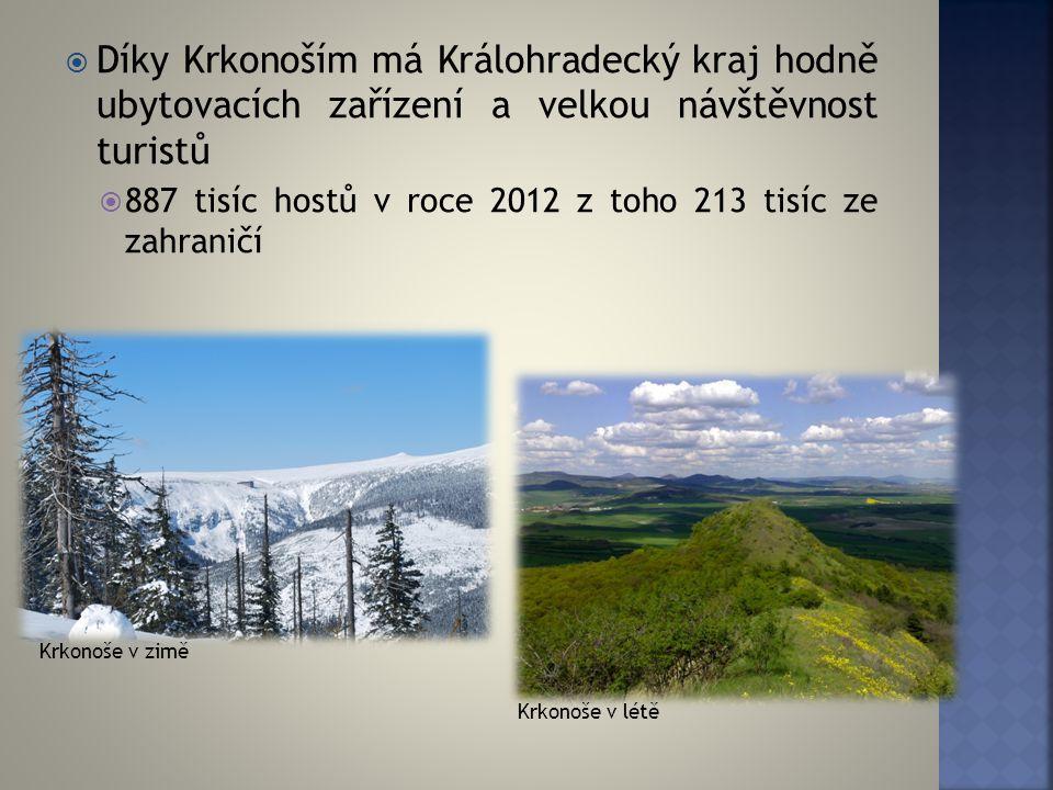 Díky Krkonoším má Králohradecký kraj hodně ubytovacích zařízení a velkou návštěvnost turistů