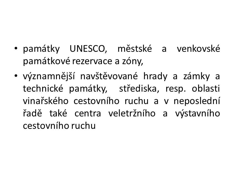památky UNESCO, městské a venkovské památkové rezervace a zóny,