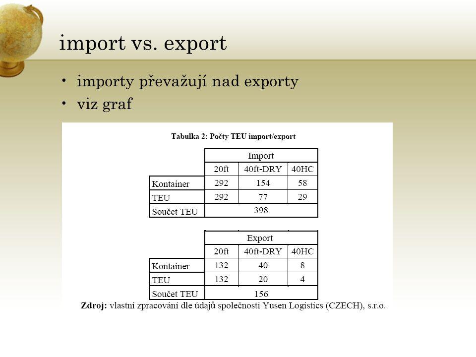 import vs. export importy převažují nad exporty viz graf