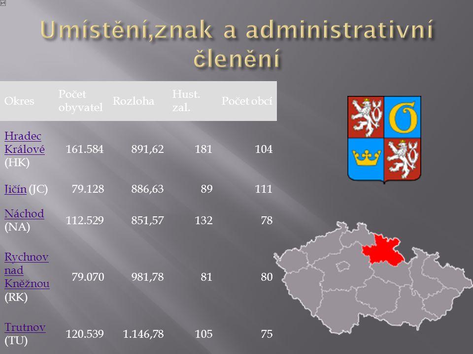 Umístění,znak a administrativní členění