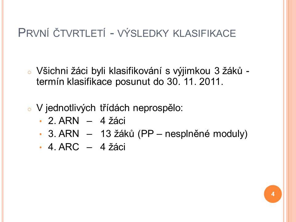 První čtvrtletí - výsledky klasifikace