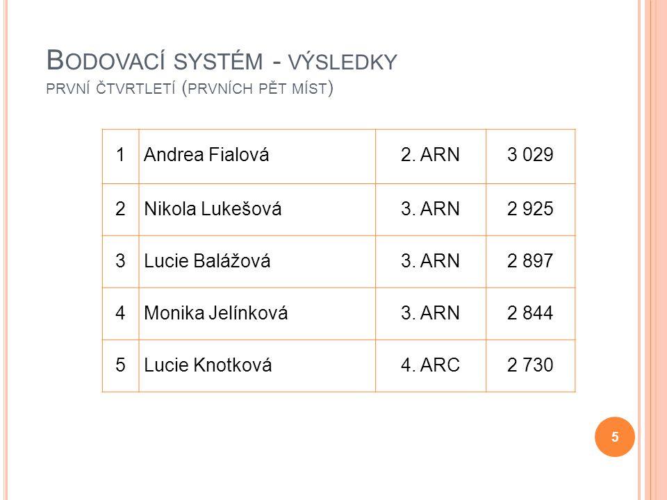 Bodovací systém - výsledky první čtvrtletí (prvních pět míst)