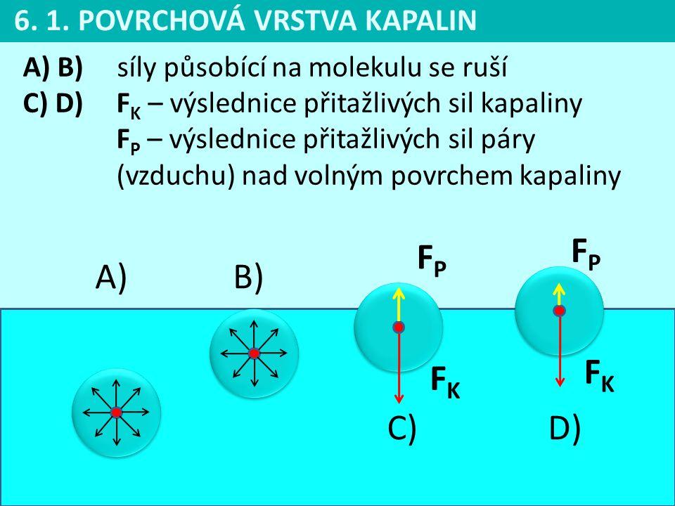 FP FP A) B) FK FK C) D) 6. 1. POVRCHOVÁ VRSTVA KAPALIN