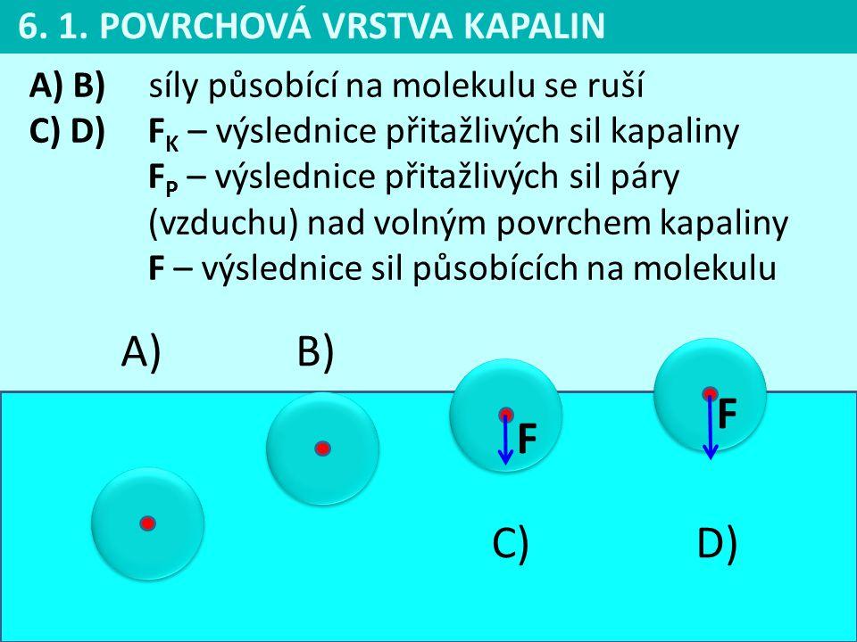 A) B) F F C) D) 6. 1. POVRCHOVÁ VRSTVA KAPALIN