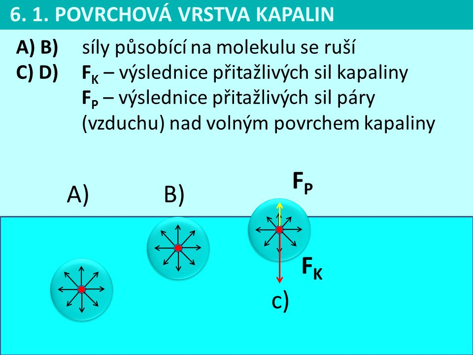 FP A) B) FK c) 6. 1. POVRCHOVÁ VRSTVA KAPALIN