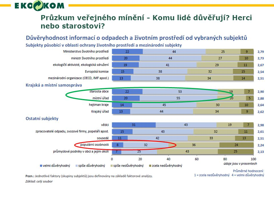 Průzkum veřejného mínění - Komu lidé důvěřují Herci nebo starostovi