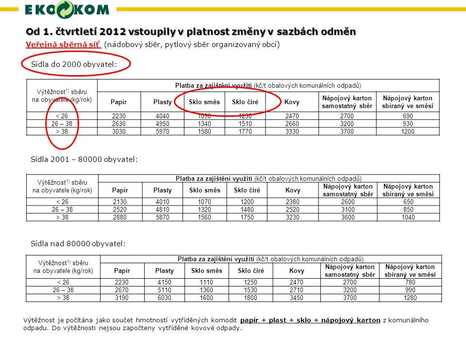 Od 1. čtvrtletí 2012 vstoupily v platnost změny v sazbách odměn
