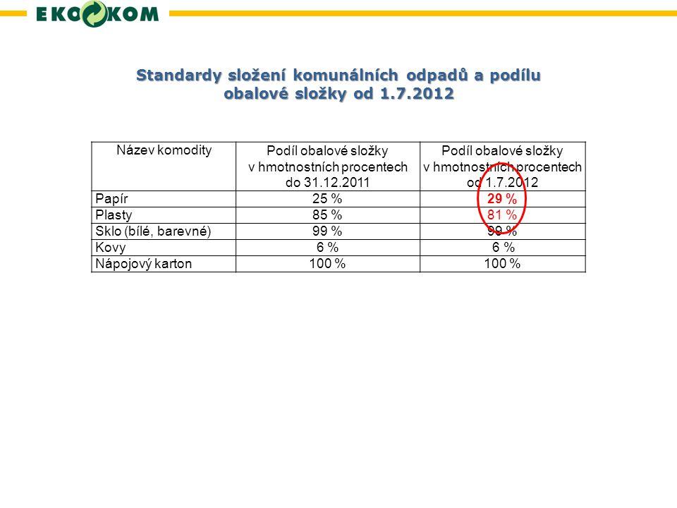 Podíl obalové složky v hmotnostních procentech