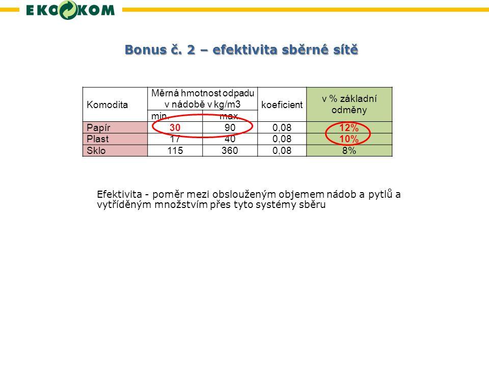 Měrná hmotnost odpadu v nádobě v kg/m3