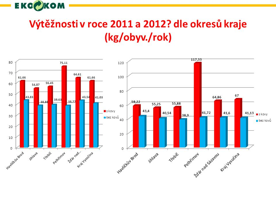 Výtěžnosti v roce 2011 a 2012 dle okresů kraje (kg/obyv./rok)
