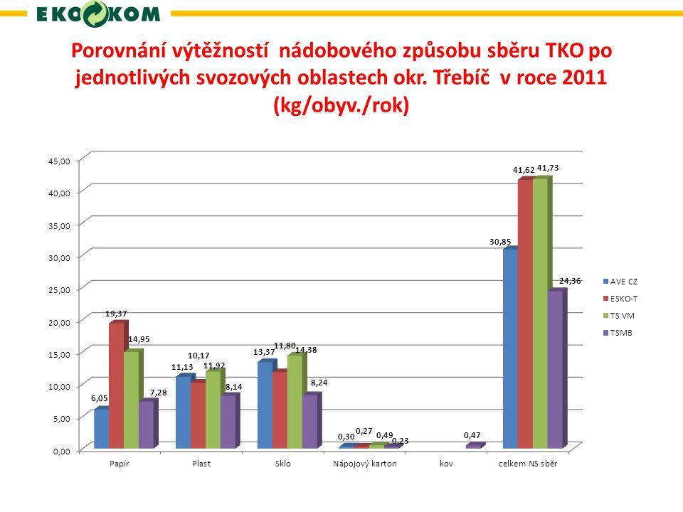 Porovnání výtěžností nádobového způsobu sběru TKO po jednotlivých svozových oblastech okr.