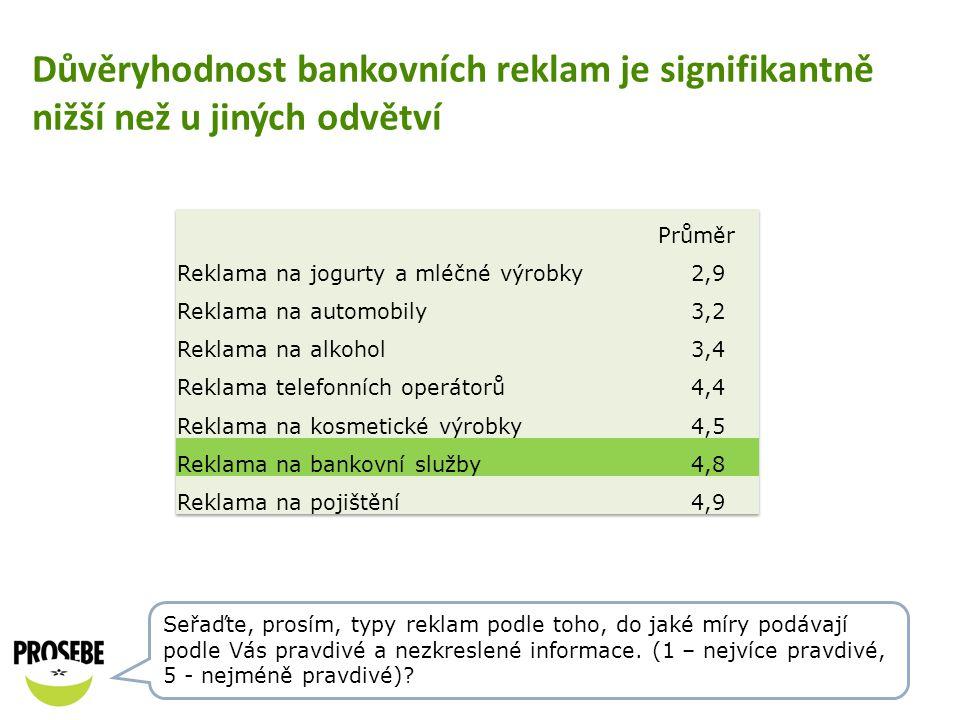 Důvěryhodnost bankovních reklam je signifikantně nižší než u jiných odvětví