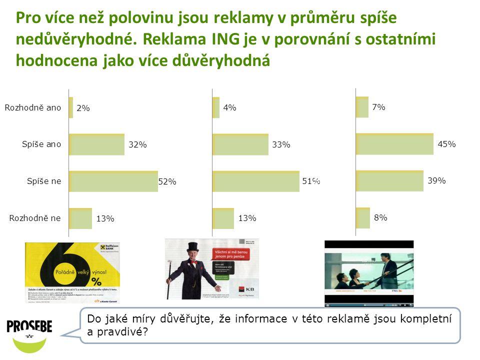 Pro více než polovinu jsou reklamy v průměru spíše nedůvěryhodné