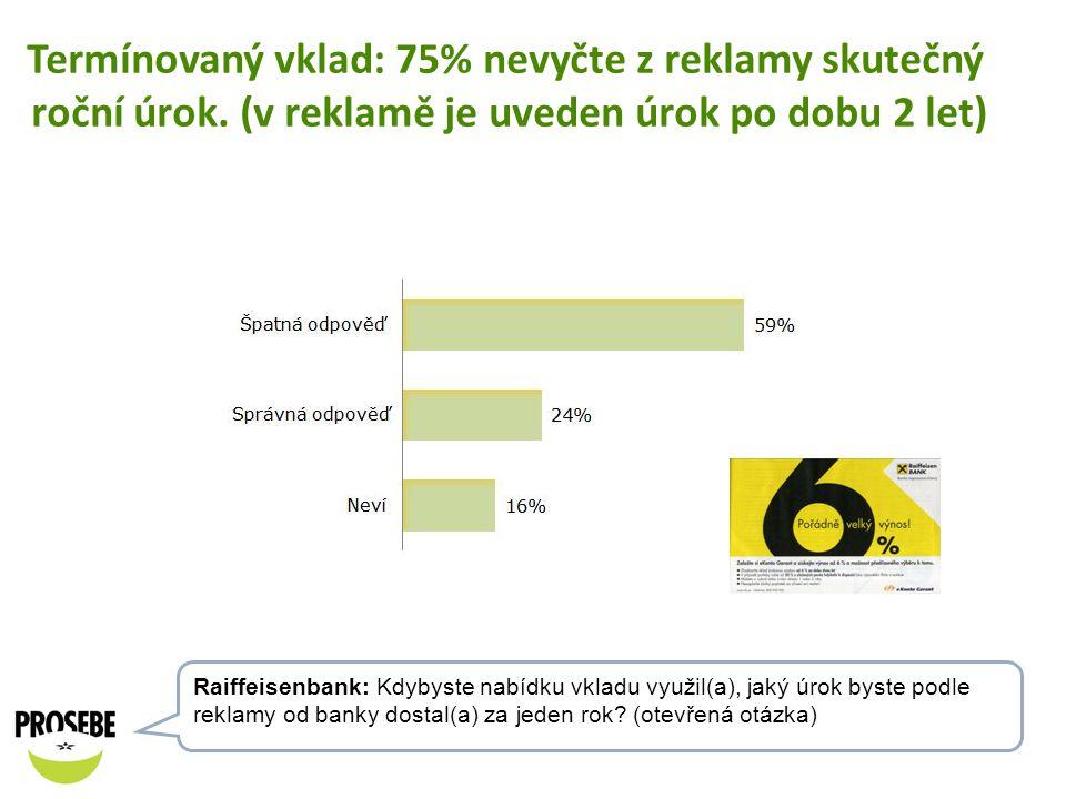 Termínovaný vklad: 75% nevyčte z reklamy skutečný roční úrok