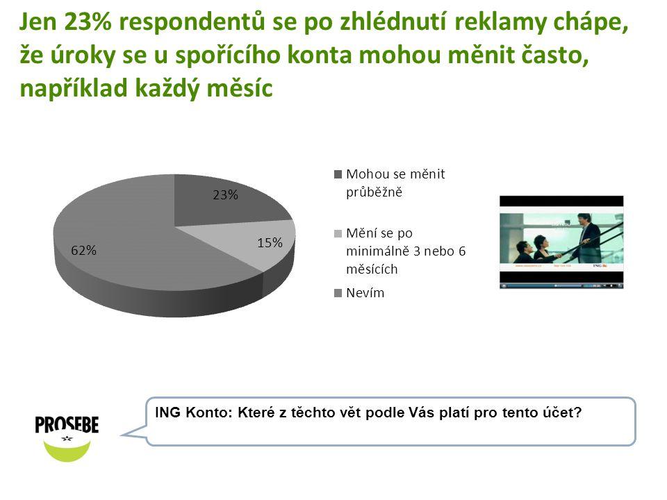 Jen 23% respondentů se po zhlédnutí reklamy chápe, že úroky se u spořícího konta mohou měnit často, například každý měsíc