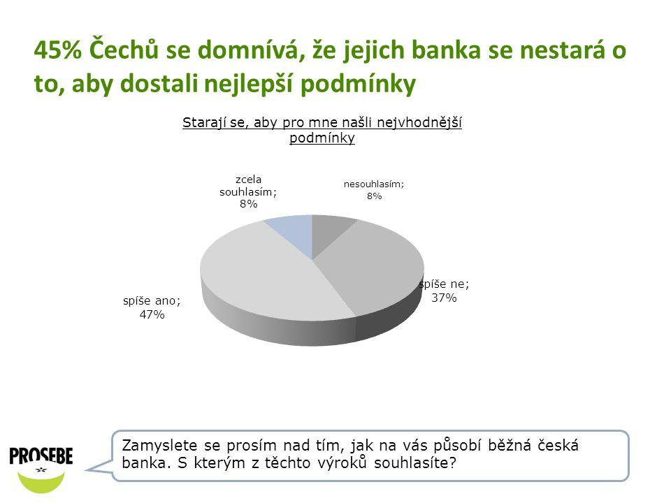 45% Čechů se domnívá, že jejich banka se nestará o to, aby dostali nejlepší podmínky