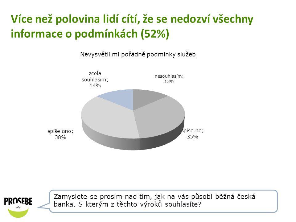 Více než polovina lidí cítí, že se nedozví všechny informace o podmínkách (52%)