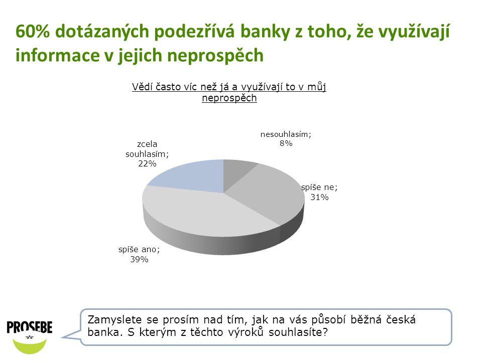 60% dotázaných podezřívá banky z toho, že využívají informace v jejich neprospěch
