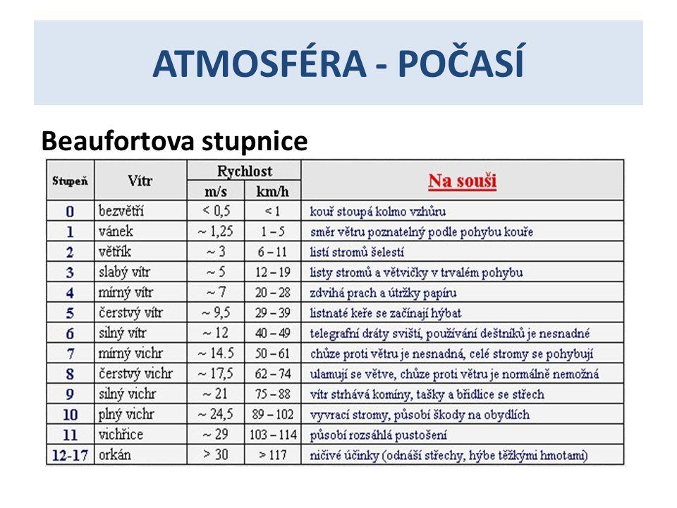 ATMOSFÉRA - POČASÍ Beaufortova stupnice