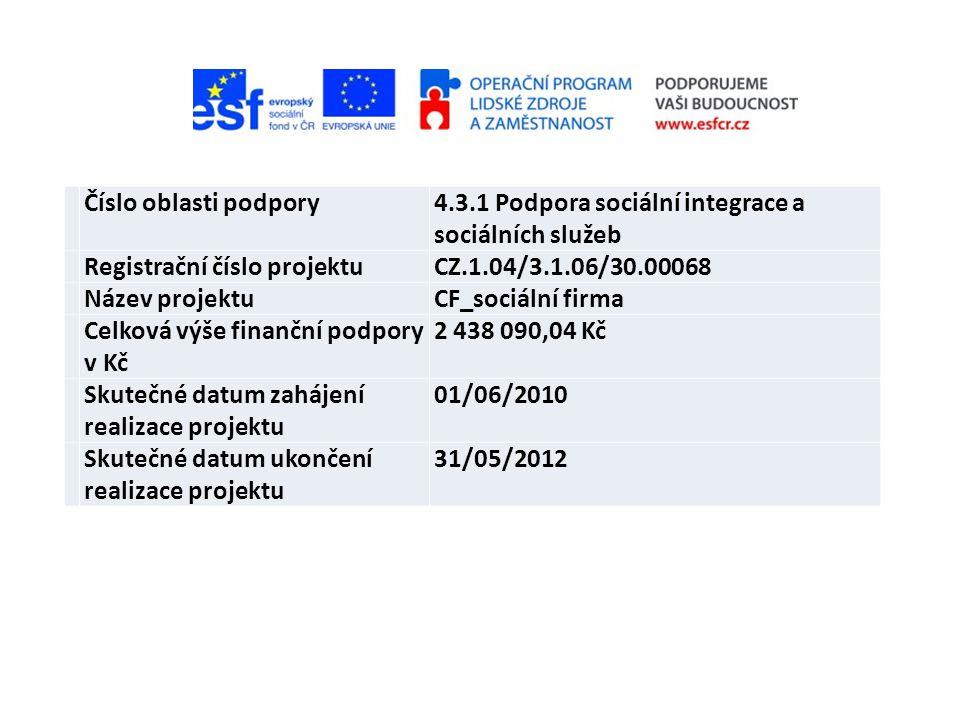 Číslo oblasti podpory 4.3.1 Podpora sociální integrace a sociálních služeb Registrační číslo projektu.