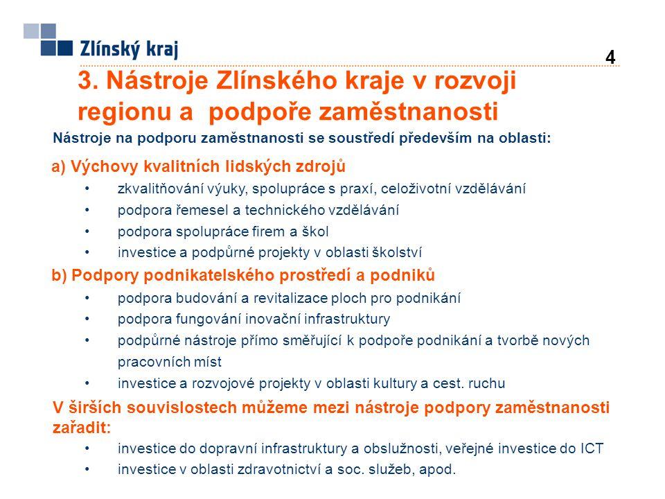 3. Nástroje Zlínského kraje v rozvoji regionu a podpoře zaměstnanosti