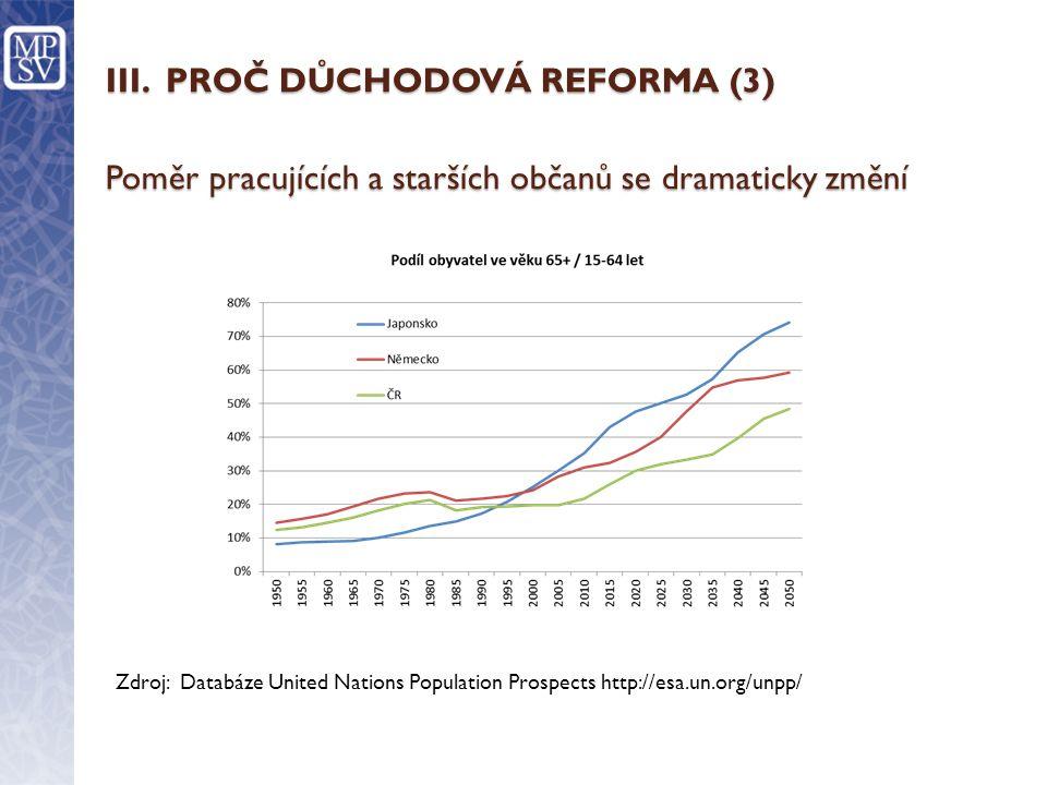 III. PROČ DŮCHODOVÁ REFORMA (3) Poměr pracujících a starších občanů se dramaticky změní