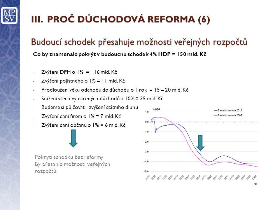 III. PROČ DŮCHODOVÁ REFORMA (6) Budoucí schodek přesahuje možnosti veřejných rozpočtů
