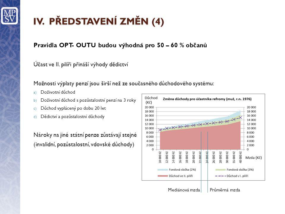 IV. PŘEDSTAVENÍ ZMĚN (4) Pravidla OPT- OUTU budou výhodná pro 50 – 60 % občanů. Účast ve II. pilíři přináší výhody dědictví.