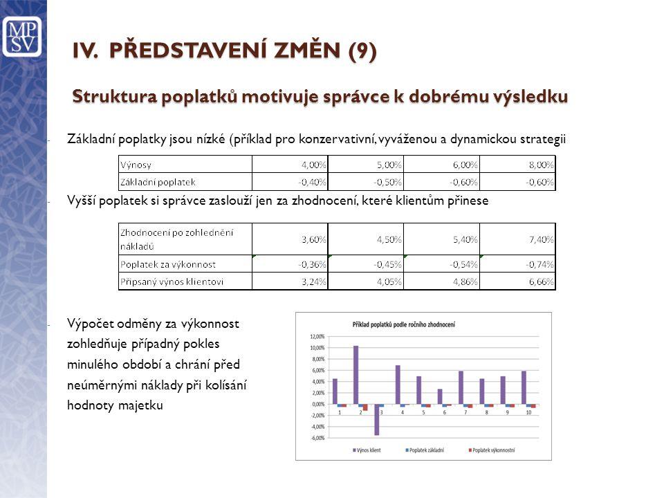 IV. PŘEDSTAVENÍ ZMĚN (9) Struktura poplatků motivuje správce k dobrému výsledku