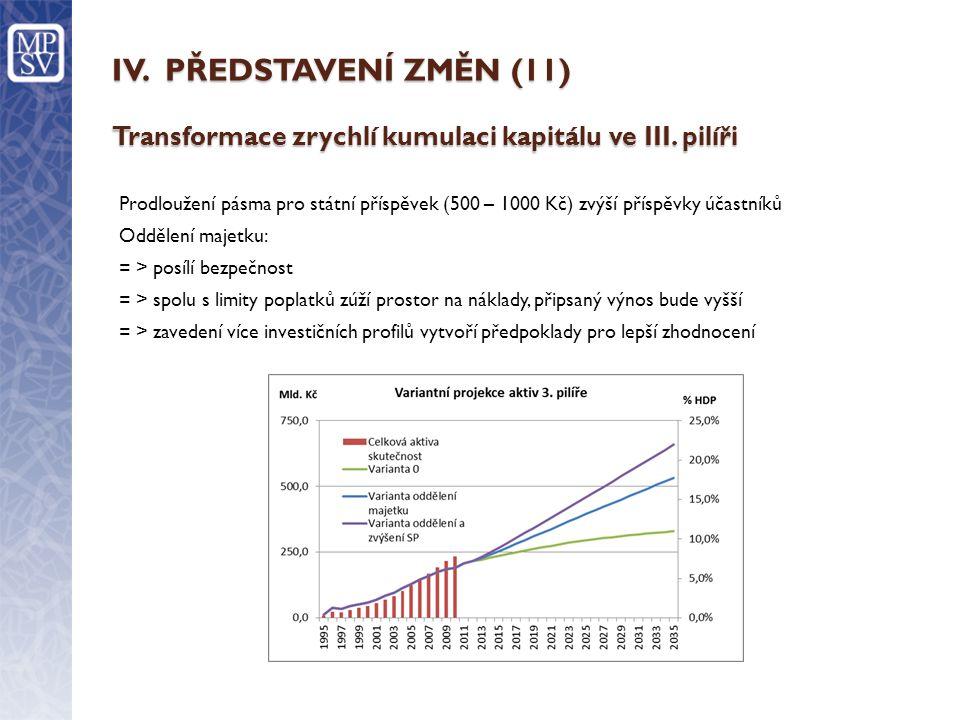 IV. PŘEDSTAVENÍ ZMĚN (11) Transformace zrychlí kumulaci kapitálu ve III. pilíři