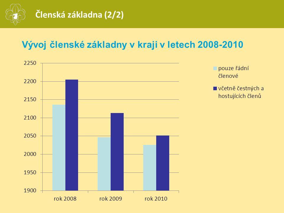 Členská základna (2/2) Vývoj členské základny v kraji v letech 2008-2010