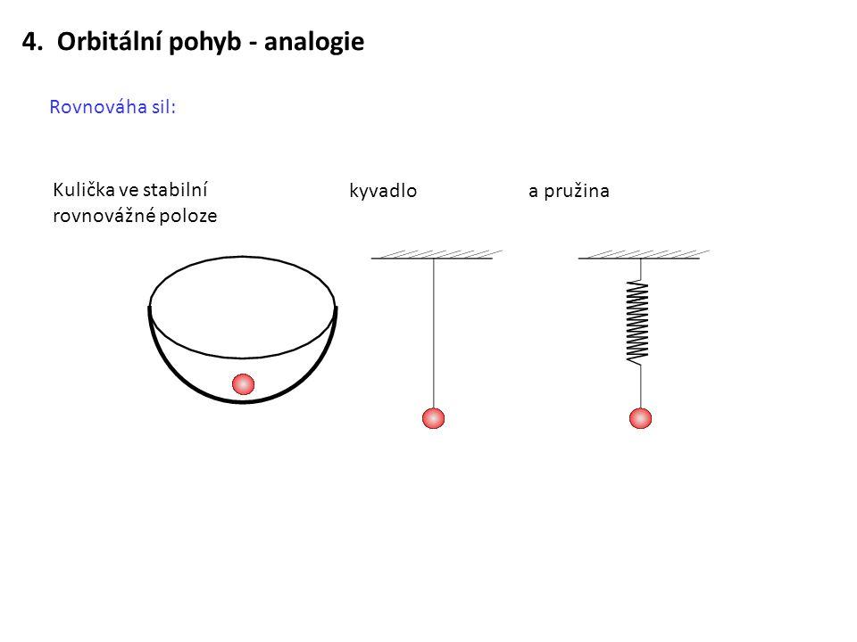 4. Orbitální pohyb - analogie