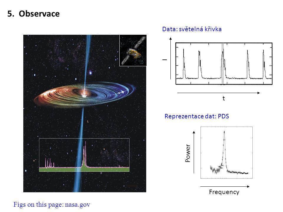 5. Observace Data: světelná křivka I t Reprezentace dat: PDS Power