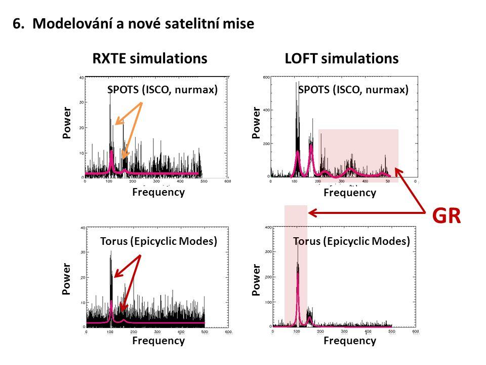 GR 6. Modelování a nové satelitní mise RXTE simulations