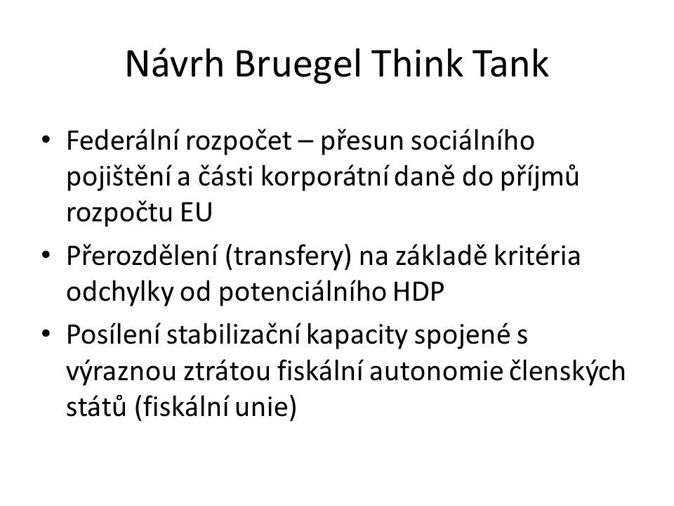 Návrh Bruegel Think Tank