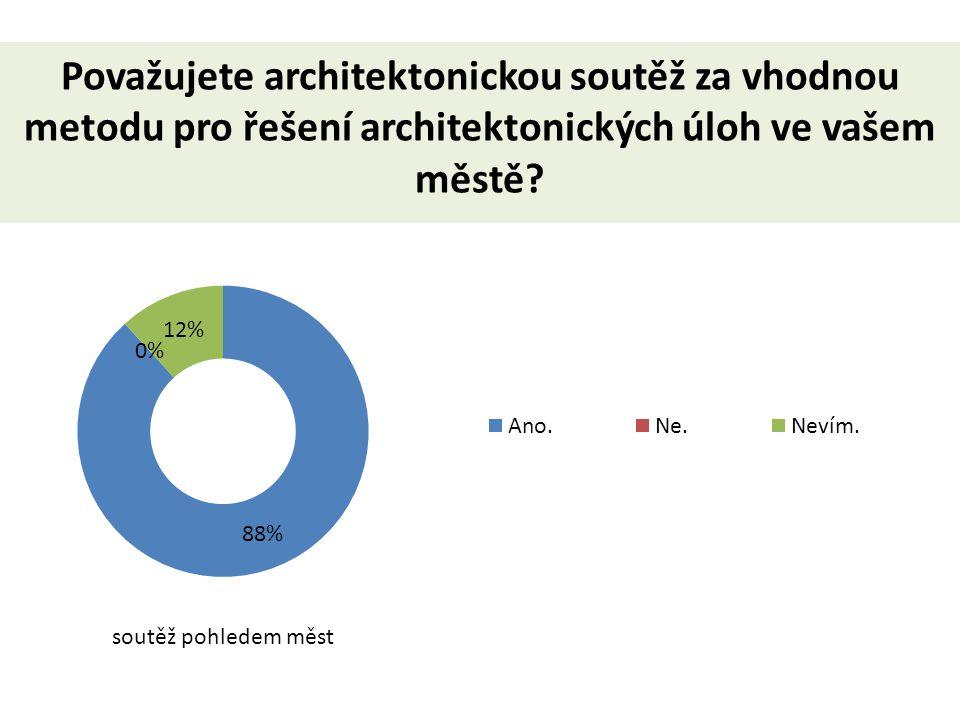 Považujete architektonickou soutěž za vhodnou metodu pro řešení architektonických úloh ve vašem městě