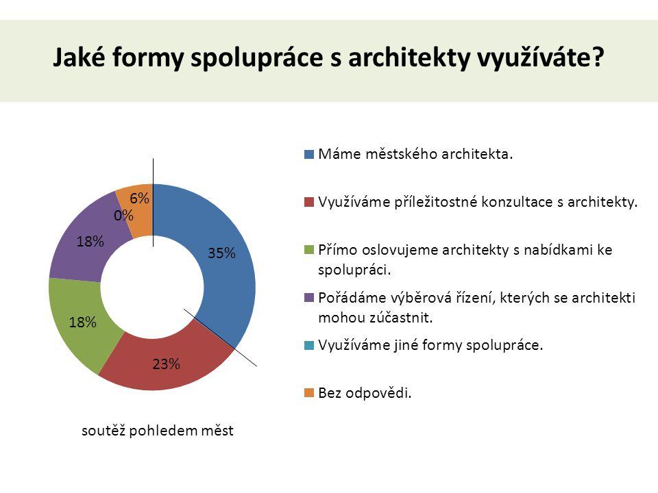 Jaké formy spolupráce s architekty využíváte