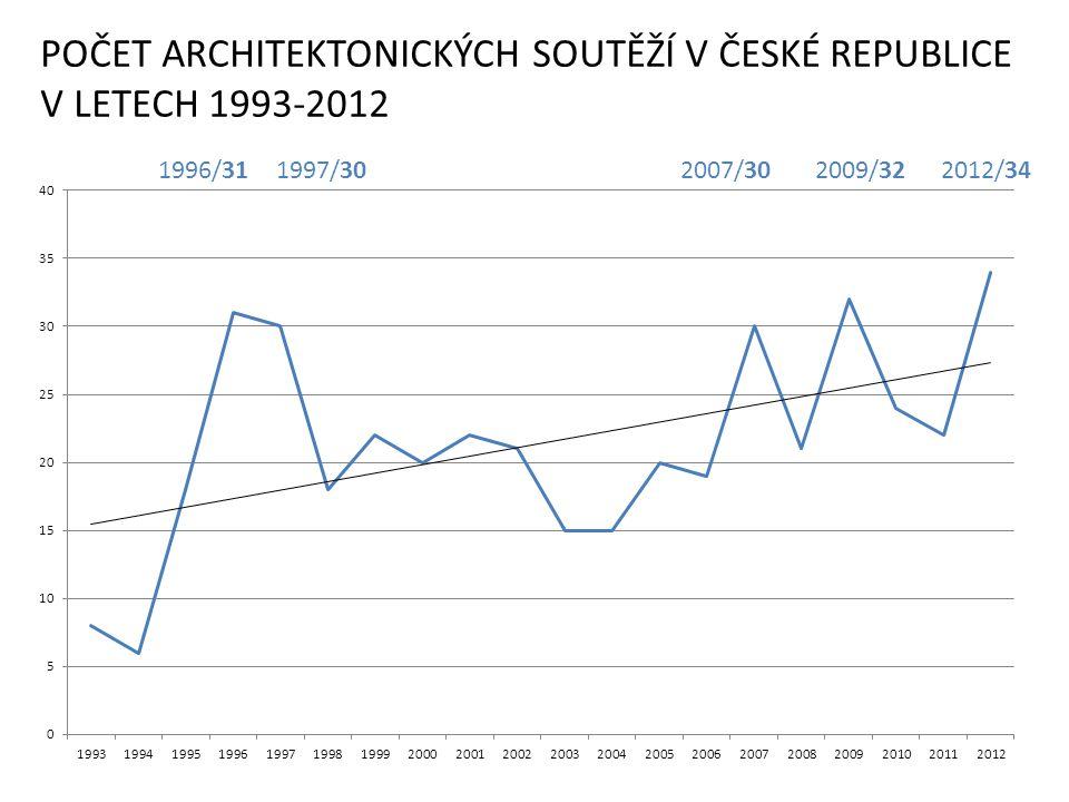 POČET ARCHITEKTONICKÝCH SOUTĚŽÍ V ČESKÉ REPUBLICE V LETECH 1993-2012